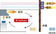 キッチンのレンジフードは、排気と連動して給気を行うことができる同時給排気型を採用。