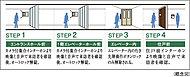 一般のマンションに比べ不審者の侵入対策を強化し、主な来訪者のアプローチ上にトリプルセキュリティシステムを採用しました。