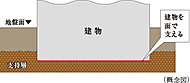 建物の床下を鉄筋コンクリートで固め、地表近くの地盤で建物を面で支える「直接基礎」を採用しています。