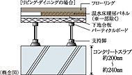 重量床衝撃音対策として、住戸間のコンクリートスラブ厚は約200mm~約240mmを確保し性能を高めています。※タワー棟除く。