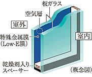 開口部には省エネ効果に優れたLow-Eガラスを採用。ガラスの表面にコーティングされた日射熱の反射性を高める特殊金属膜(Low-E膜)と断熱性を高める空気層により、冷暖房両方の負荷を軽減します。※1