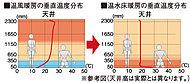 リビング・ダイニングには、東京ガス温水床暖房を採用。温水を利用して足元から心地よく室内を暖め、理想的といわれる『頭寒足熱』を実現する暖房システムです。