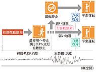 エレベーター運転中に、地震管制装置が一定値を超えた地震の初期微動(P波)・主要動(S波)を感知すると、最寄階に速やかに停止します。※1