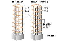 工場溶接による安定した強度の確保によって、地震時の主筋のはらみ出しを抑制して、コンクリートの拘束力を高めます。※柱と基礎梁の接合部を除く。