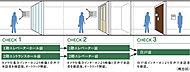 一般のマンションに比べ不審者の侵入対策を強化し、主な来訪者のアプローチ上の2ヶ所にオートロックシステムを採用しました。※3階を利用する場合異なることがあります。詳細は図面集をご確認ください。