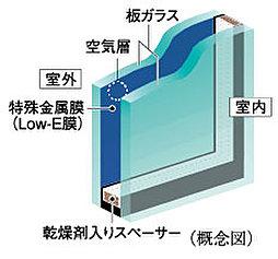 ガラスの表面にコーティングされた日射熱の反射性を高める特殊金属膜(Low-E膜)と断熱性を高める空気層により、冷暖房両方の負荷を軽減します。※詳細は係員にお尋ねください。※1階住戸は仕様が異なります。