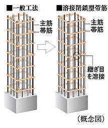 工場溶接による安定した強度の確保によって、地震時の主筋のはらみ出しを抑制して、コンクリートの拘束力を高めます。※柱と梁の接合部を除く。
