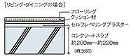 重量床衝撃音対策として、住戸間のコンクリートスラブ厚は約200mm~約220mmを確保し性能を高めています。