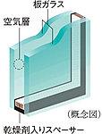 開口部には、2枚のガラスの間に空気層を設けることによって、高い断熱性を発揮し省エネルギー効果も認められている複層ガラスを採用。ガラス面の結露の発生も抑えます。※詳細は係員にお尋ねください。