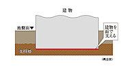 建物の床下を鉄筋コンクリートで固め地表近くの地盤で建物を面で支える「直接基礎」を採用しています。地下深くに杭を打ち込み建物を点で支える杭基礎とは異なり建物直下で面的に建物を支える安定した基礎構造です。