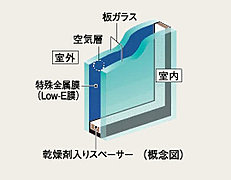 ガラスの表面にコーティングされた日射熱の反射性を高める特殊金属膜(Low-E膜)と断熱性を高める空気層により、冷暖房両方の負荷を軽減します。※詳細は係員にお尋ねください。