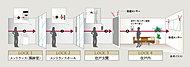 エントランスの風除室から住戸内に至るまで、4重のロックを設けた大京独自のセキュリティシステムを採用。