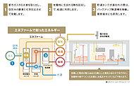 エネファームは、都市ガスで電気とお湯をつくるシステムです。