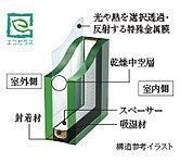 2枚の板ガラスの間に乾燥空気を封入し、さらに特殊金属膜を施した先進型複層ガラスのエコガラスを採用。優れた断熱効果で冬は温かく、夏は冷房効率に貢献し、省エネ効果を発揮します。