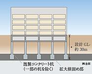 建設地にて事前に綿密な地盤調査と構造計算を行い、平均N値60以上の堅固な支持層に達する既製コンクリート杭で建物を支えています。※実際のスケール、位置、形状とは異なります。