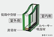 1枚のガラスに比べて、優れた断熱効果をもたらし、結露しにくい、複層ガラスを採用。冬は温かく、夏は冷房効率に貢献する高い断熱性により、省エネルギーに効果を発揮します。