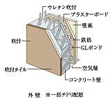 外壁約150㎜以上という厚さを確保。耐久性とともに生活音等の遮音性にも配慮した構造です