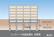 建設地にて事前に綿密な地盤調査と構造計算を行い、堅固な支持層に達するコンクリート拡底拡頭杭で建物を支えています。※実際のスケール、位置、形状とは異なります。
