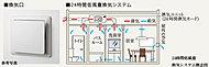 浴室換気乾燥機を利用した24時間低風量換気システムを採用。※実際の住戸形状とは異なります。※十分な性能を確保するために、ご利用の際には各給気口を開放してお使いください。※一部の住戸とは異なります。