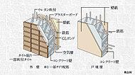 外壁約150mm以上、戸境壁約180mm※1という厚さを確保。耐久性とともに生活音等の遮音性にも配慮した構造です。