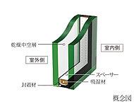1枚のガラスに比べて、優れた断熱効果をもたらし、結露しにくい、複層ガラスを採用。冬は温かく、夏は冷房効率に貢献する高い断熱性により、省エネルギーに効果を発揮します。※一部ガラスブロック部分を除く。