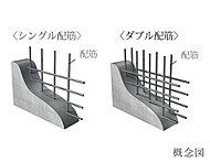 建物の耐力壁は、配筋を2重に組むダブル配筋とし、躯体の強度を向上させています。※建物構造壁以外の躯体壁を除く。 一部チドリ配筋。
