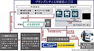 各種センサーがセントラル警備保障に繋がったオンラインセキュリティで、常に暮らしの安心を見守ります。