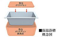 浴槽を断熱材で包み込み快適温度を長時間キープします。高い保温性を実現し省エネに貢献。※5.5時間経っても温度差2.5度以内。メーカー調べ。