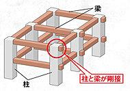 柱と梁をつないで建物を支えるのがラーメン構造で、接合部分をしっかり固定(剛接合)。