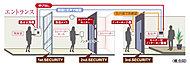 3段階のセキュリティラインを設けるほか、先進のセキュリティシステムや防犯設備を採用。24時間365日、安心に暮らしていただけるよう配慮。