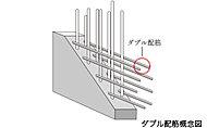 耐震壁の鉄筋をダブル配筋とし、ひび割れが起きにくく耐久性が高まり、強い構造強度を得られます。