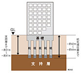 「ブランズ横浜」ではN値=50以上の強固な地盤を支持層として、「現場造成杭」による杭基礎を採用しています。