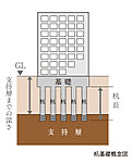 杭基礎とは建物を杭で支持する基礎形式を言います。BRANZ渋谷常盤松ではN値=50以上※の強固な地盤を支持層とした杭基礎を採用しています。