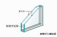 全ての住戸の窓に2枚のガラスの間に空気層を設けた複層ガラスを採用。内外の熱伝導を抑えることで冷暖房効率の向上やガラス面結露の抑制を図ります。