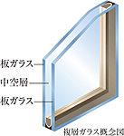 2枚のガラスの間に中空層を設け断熱効果を発揮。冷暖房効率を高め省エネ・結露抑制に貢献します。※共用部は除く。
