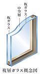 2枚のガラスの間に中空層を設け、断熱効果を発揮。冷暖房の効率を高めて、省エネルギーや結露抑制にも貢献します。