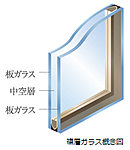専有部の窓ガラスは複層ガラスを採用。2枚のガラスの間に中空層を設け、断熱効果を発揮。冷暖房の効率を高めて、省エネルギーや結露抑制にも貢献。