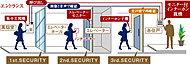 二箇所のオートロックを解除しなくてはならないため、居住者がオートロックを解錠した際の、不審者の侵入の抑制を図ります。