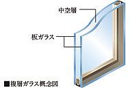 2枚のガラスの間に中空層を設け断熱効果を発揮。冷暖房効率を高め省エネ・結露抑制に貢献します。