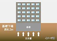 建物の基礎を深さ6.2mにて固い地盤で建物を支える直接基礎を採用しています。