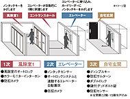 風除室にオートロックを採用。雷某社を住戸内のモニターインターホンで確認してから解錠、入居者はノンタッチキーをかざすだけで、スムーズに建物の出入りができます。