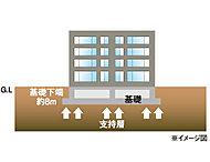 「ブランズ琴似中央」は、敷地内の地盤調査を実施。建物の基礎を深さ8mにて、固い地盤(支持層)で建物を支える直接基礎を採用しています。