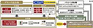 CSPのマンションセキュリティは、各住戸の火災・不正侵入などによる異常信号が何号室で発生したものかを瞬時に判断。各住戸とCSP司令室センターのホットラインを構築し、住む人の安心を大きく広げます。