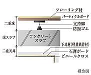 コンクリートスラブと仕上の間に空間を設けた二重床・二重天井構造を採用。将来のリフォーム時などに高いメンテナンス性を実現します。