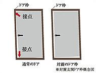 玄関扉と枠の間に隙間を設け、地震等により枠が変形した際の扉の接触に対して通常のドアよりもゆとりを確保しています。