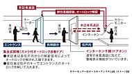 エントランスの来訪者を各住居内のカラーモニター付インターホンで確認した後オートロックを解除。音声と画像で確認できる防犯性の高いシステムです。