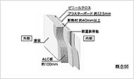 外壁の壁厚を約100mmとし、外部に面する壁・柱・梁の内側に約40mm以上の断熱材を吹き付け、冷暖房効率のアップを図っています。