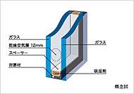 2枚の板ガラスの間に空気層を設け、断熱性をアップ。省エネに寄与するだけでなく、結露の発生も軽減します。