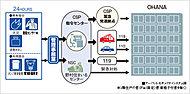 野村不動産&セントラル警備保障(株)による独自のマンションセキュリティシステム「アーバント」を導入しました。