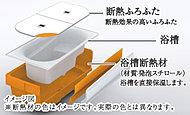浴槽を断熱材で覆うことで、湯温を長時間キープ。家族によってバスタイムが違っても快適に入浴でき、省エネ効果を高めます。